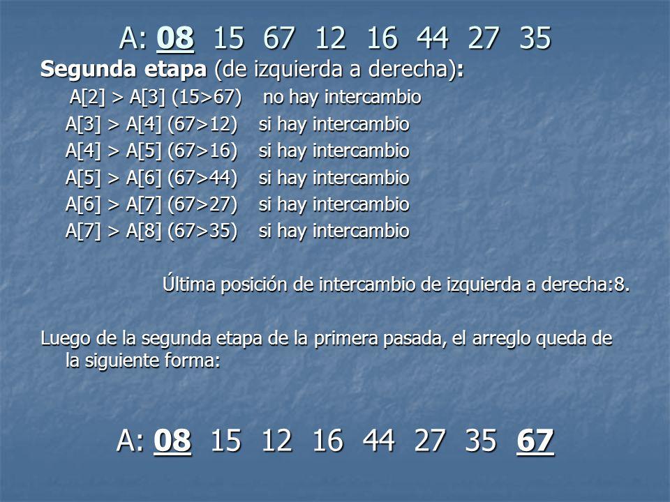A: 08 15 67 12 16 44 27 35 Segunda etapa (de izquierda a derecha): A[2] > A[3] (15>67) no hay intercambio.
